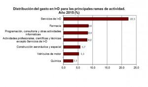 La inversión en I+D farmacéutica progresa y crece un 3%