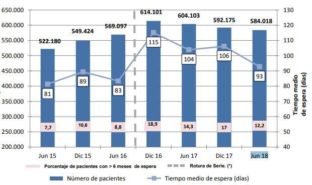 Lista de espera quirúrgica en España: 93 días, el mejor dato en 2 años