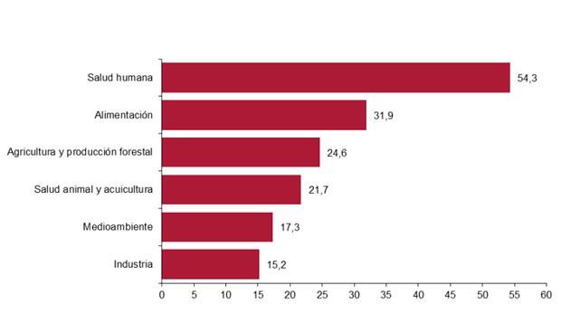 La mitad de la biotecnología que se usa en España tiene fines sanitarios