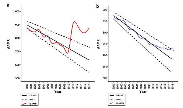 La mortalidad repuntó en España con las políticas de austeridad post-crisis
