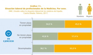 La mujer en la profesión médica: menos estabilidad y más desempleo