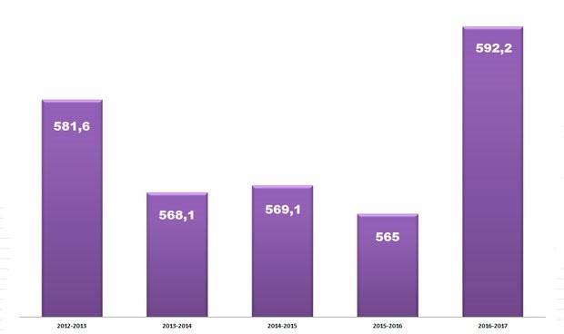 La nota de corte del MIR 2017 es la más alta de los últimos cinco años