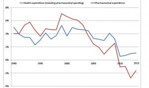 La OCDE ve inviable la medicina individualizada