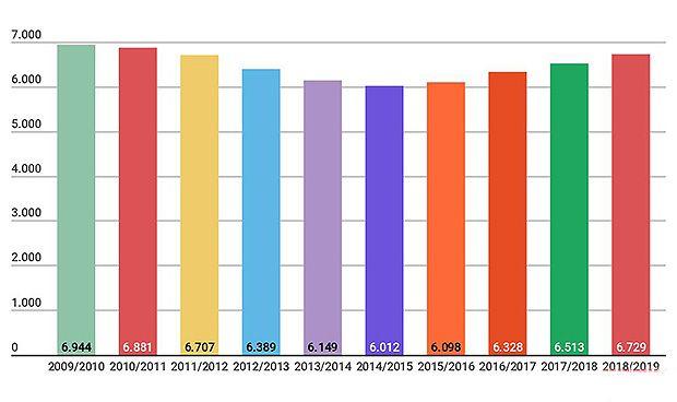 La oferta MIR se recupera: se sitúa al mismo nivel que antes de la crisis