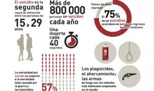 La OMS alerta: cada 40 segundos se suicida una persona