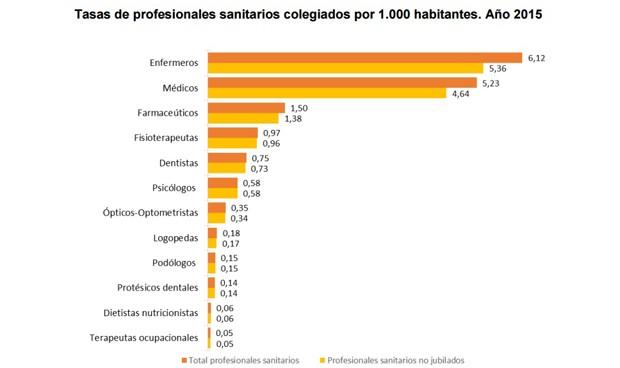 La plantilla médica española gana 4.600 colegiados en un año
