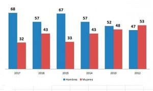 La presencia femenina cae un 26% en el 'Top 100' del MIR