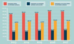 La privada compensa la destrucción de 9.000 empleos de la sanidad pública