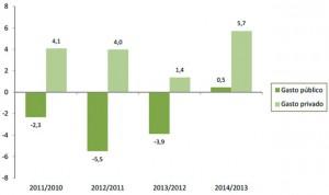 La privada 'suple' la caída del gasto sanitario público