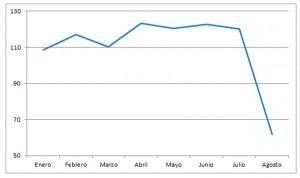 La producción de la industria farmacéutica roza el 5% de caída en agosto