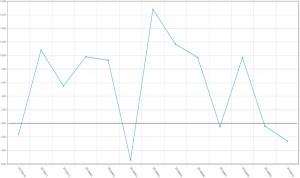 La producción de los laboratorios encadena dos meses en números rojos
