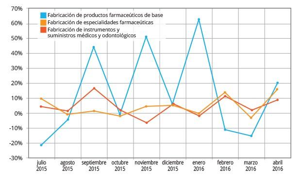 La producción de medicamentos, en el 'top 3' de crecimiento industrial