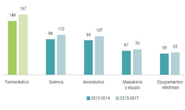 La productividad de la industria farmacéutica dobla la de la manufacturera