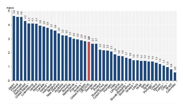 """La ratio de enfermeras por médico refleja que """"España está medicalizada"""""""