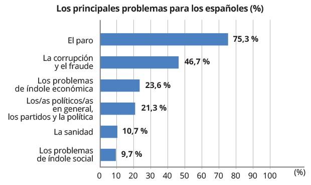 La sanidad avanza un escalón entre las preocupaciones de los españoles