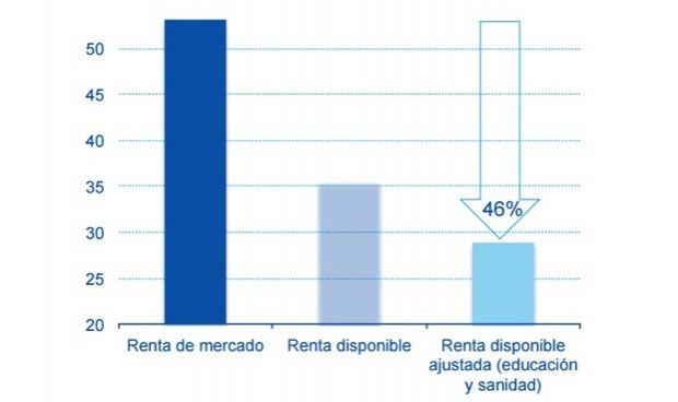 La sanidad española atenúa las desigualdades de renta hasta un 46%