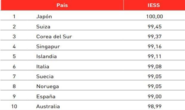 La sanidad española, en el 'top 10' de las más eficientes del mundo