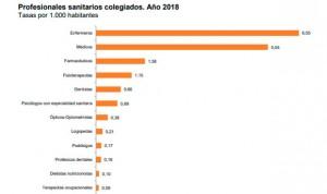 La sanidad española gana 6.800 médicos y 7.900 enfermeras en un año