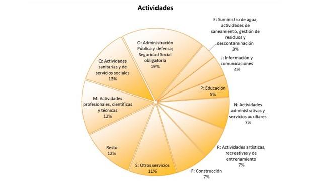 La sanidad española ha perdido 121 entidades públicas en 6 años