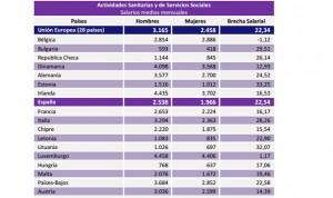 La sanidad española paga 600 euros mensuales menos a las mujeres