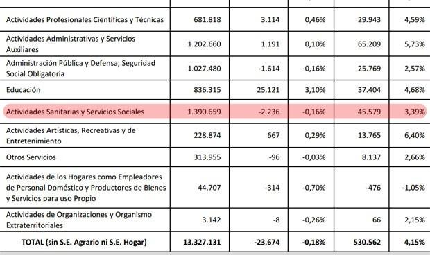 La sanidad española pierde dos trabajadores cada cinco minutos