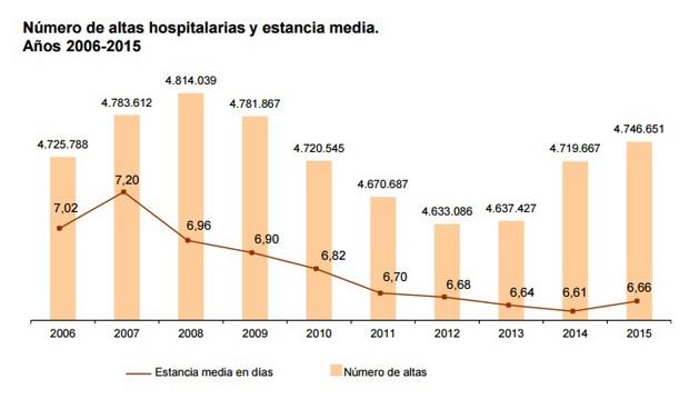 La sanidad española reduce un 40% las altas hospitalarias sin diagnóstico