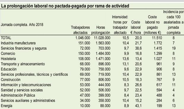 La sanidad española se 'ahorra' 595 millones-año en horas extra impagadas