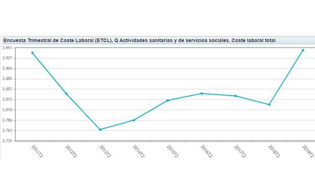 La sanidad española tiene la mano de obra más cara de toda la década