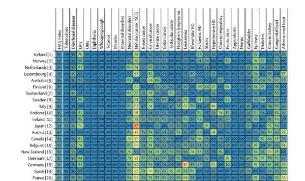 La sanidad española ya no es de las 10 mejores del mundo: cae al puesto 19