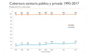 La sanidad privada dobla su porcentaje de cobertura en 15 años