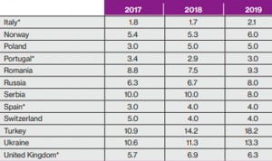 La sanidad privada española aportará el 4% del PIB nacional en 2019