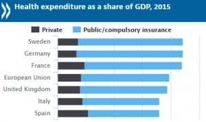 La sanidad privada española supera en 'músculo' a las potencias europeas