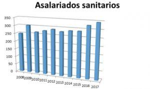 La sanidad privada supera su máximo histórico en creación de empleo
