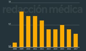 La sanidad pública española alcanza su mínimo de inversión desde 2008