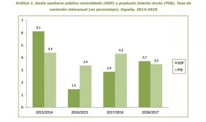 La sanidad pública 'pre-coronavirus' destina 1.400 € por persona