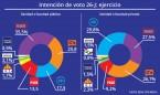 La sanidad pública prefiere a Unidos Podemos; la privada, al PP