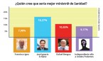 La sanidad quiere un pacto PP-PSOE-C's con Echániz de ministro