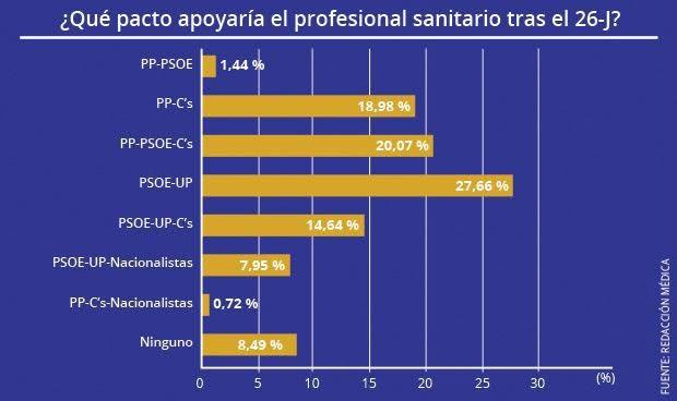 La sanidad quiere un pacto PSOE-Unidos Podemos