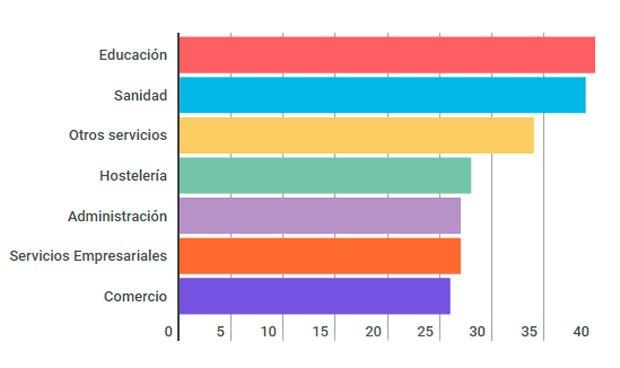 La sanidad, segundo sector con más presencia femenina en cargos directivos