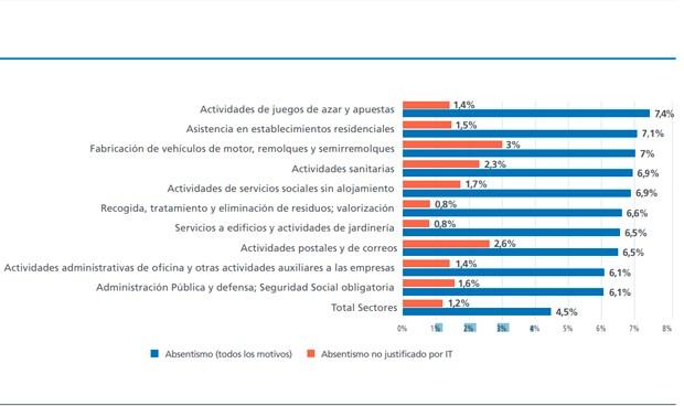 La sanidad, cuarto sector con más absentismo laboral.