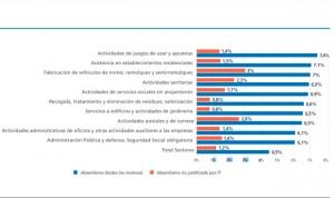 La sanidad, tercer sector con más absentismo laboral injustificado