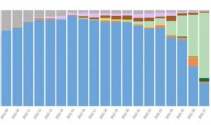 La variante Delta avanza y alcanza el 68% de los casos de Covid en España