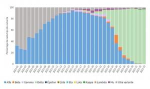 La variante Delta copa el 100% de casos Covid-19 en 2 CCAA