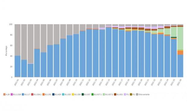 La variante Delta gana terreno a la británica copando el 43% de casos
