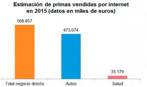 La venta de seguros de Salud por internet crece un 9%
