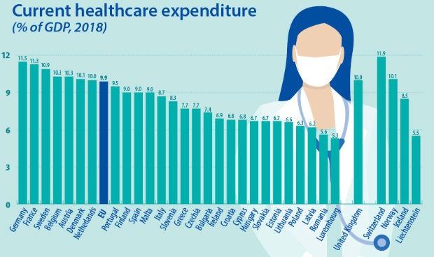 España, cuarta economía europea pero décima en gasto sanitario