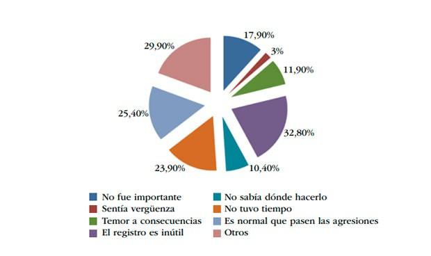 Agresiones verbales a médicos: el 50% le resta importancia y no denuncia