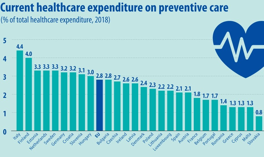 España, a la cola europea en gasto destinado a cuidados preventivos