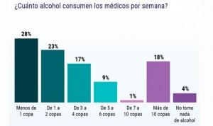 Hábitos saludables: ¿Son los médicos españoles los que más beben y fuman?