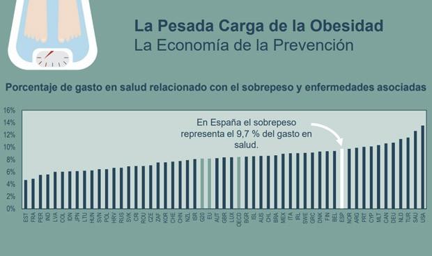 La obesidad se 'come' una décima parte del presupuesto sanitario español